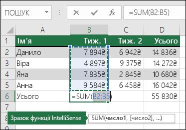 """Клітинка B6 містить формулу сумування функції """"Автосума"""" =SUM(B2:B5)."""