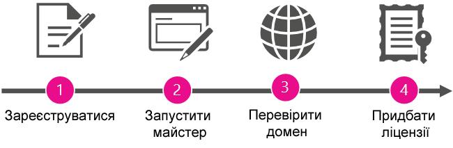 Загальний огляд процесу призначення ролі адміністратора й придбання Office365.