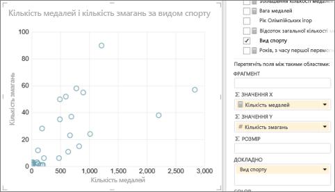 Перетворення таблиці Power View на точкову діаграму