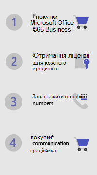 Кроки для налаштування програми Microsoft 365 Business Voice-1-4 (Купівля/ліцензії та отримання номерів телефонів/придбання комунікаційних кредитів)