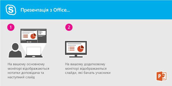 Проведення презентації в режимі показу слайдів PowerPoint за допомогою програми Lync з офісу