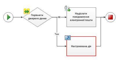 На схему робочого циклу не можна вручну додати додаткову дію