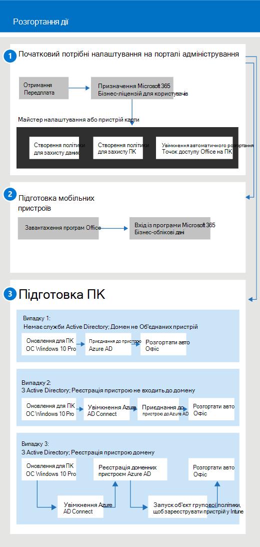 Діаграма, на якій показано процес налаштування та керування для адміністраторів і користувачів