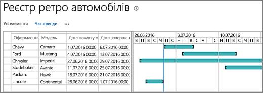Діаграма Ганта з даними