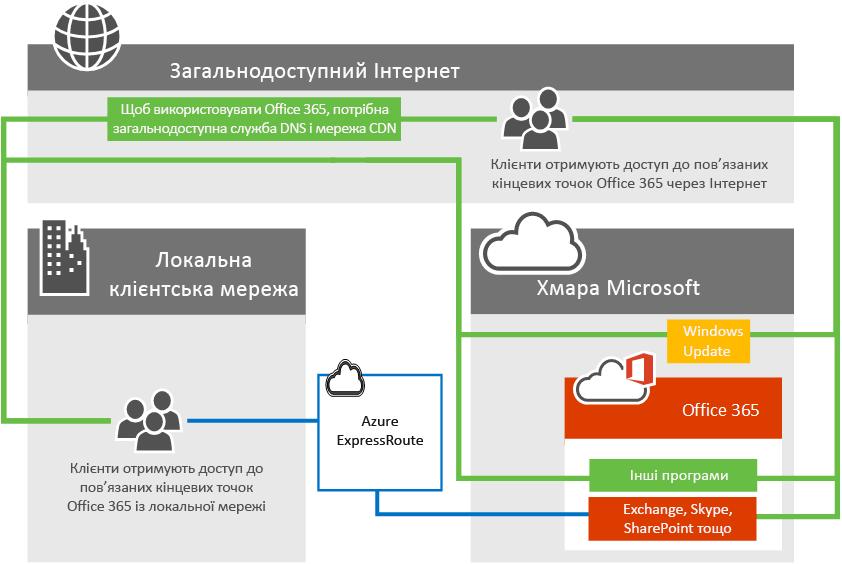 Підключення до служби Office 365 за допомогою ExpressRoute