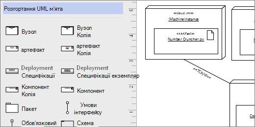 Розгортання UML колекцію трафаретів, наприклад фігури на сторінці