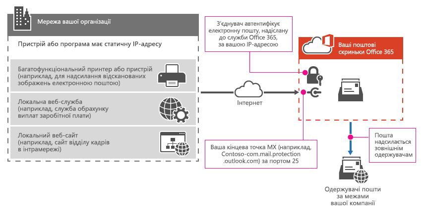 Багатофункціональний принтер підключається до Office365 за допомогою ретранслятора SMTP.
