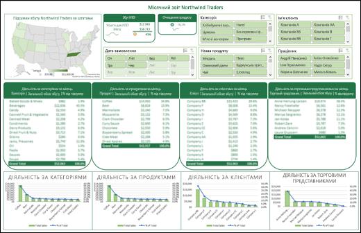 Приклад приладної дошки Excel із роздільниками та часовою шкалою