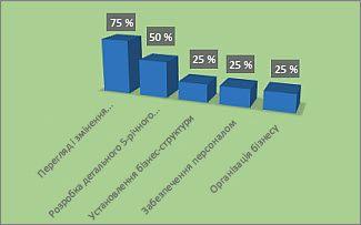 Форматована діаграма ''% виконання'' у звіті ''Огляд проекту''