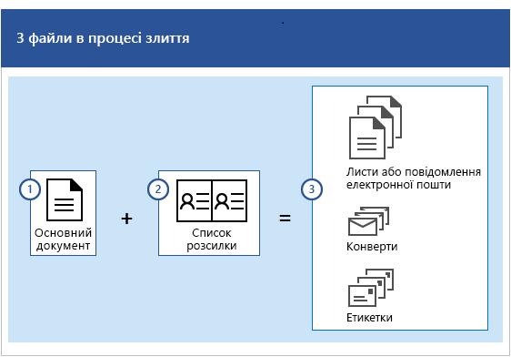 Три файли в процесі злиття: основний документ і список розсилки, на основі яких створюється набір листів, повідомлень електронної пошти, конвертів або етикеток.
