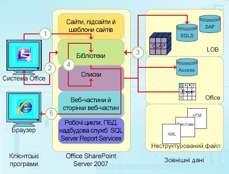 Точки інтеграції з програмою InfoPath з орієнтацією на дані