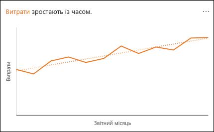Лінійчата діаграма з показником збільшення витрат із часом