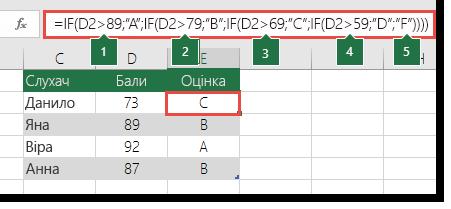 """Складна вкладена інструкція IF– у клітинці E2 введено формулу =IF(B2>97;""""A+"""";IF(B2>93;""""A"""";IF(B2>89;""""A–"""";IF(B2>87;""""B+"""";IF(B2>83;""""B"""";IF(B2>79;""""B–"""";IF(B2>77;""""C+"""";IF(B2>73;""""C"""";IF(B2>69;""""C–"""";IF(B2>57;""""D+"""";IF(B2>53;""""D"""";IF(B2>49;""""D–"""";""""F""""))))))))))))"""