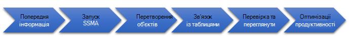 Етапи перенесення бази даних до сервера SQL Server