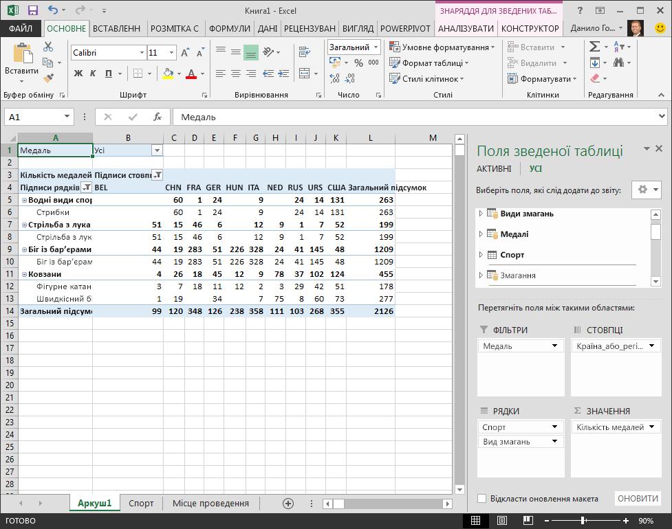 Зведена таблиця з виправленим упорядкуванням