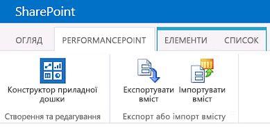 Стрічка для сторінки вмісту PerformancePoint на сайті центру бізнес-аналітики