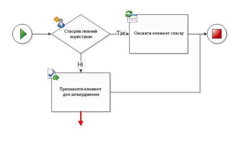Сполучна лінія має бути сполучена із двома фігурами робочого циклу