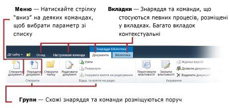Інтерфейс стрічки у програмі SharePoint