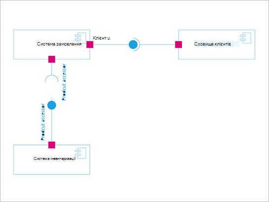 Схема компонентів UML.
