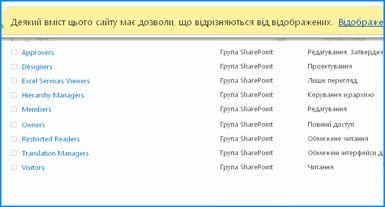 Знімок екрана зі сторінкою ''Дозволи сайту'' у службі SharePoint Online. Рядок повідомлень у верхній частині виділено. Таким чином ви можете побачити, що для деяких груп успадкування дозволів із батьківського сайту недоступне