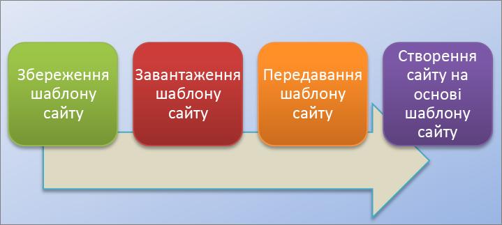 На цій блок-схемі зображено процес створення й використання шаблонів сайтів у службі SharePoint Online.