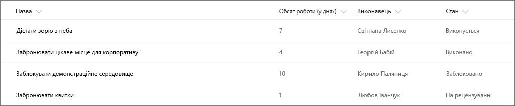 Приклад списку SharePoint без форматування стовпців