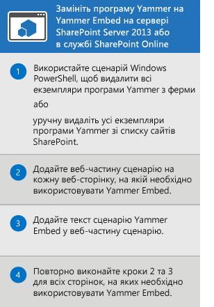 Процес заміни програми Yammer програмою, вбудованою в SharePoint Server2013 і SharePoint Online