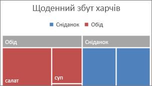 Зображення найвищої категорії деревоподібної карти на банері