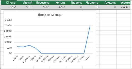 Приклад лінійчатої діаграми, на якій відображаються нульові значення.