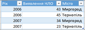 Приклад правильного формату таблиці