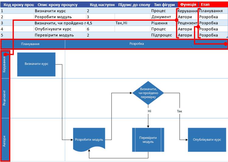 Взаємодія карти процесу Excel із блок-схемою Visio: Функція й етап