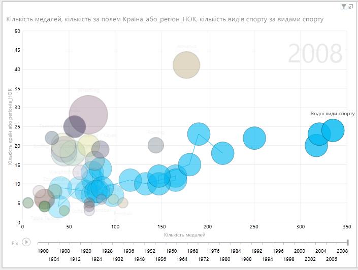 Графічне відображення у вигляді бульбашкової діаграми, яке відтворюється в часі, у надбудові Power View