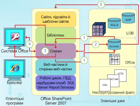 Точки інтеграції з програмою Access з орієнтацією на дані