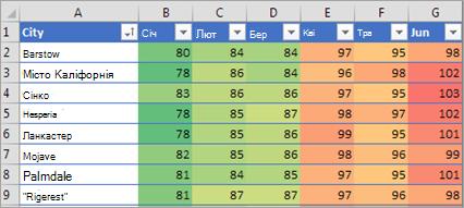 Умовне форматування у програмі Excel