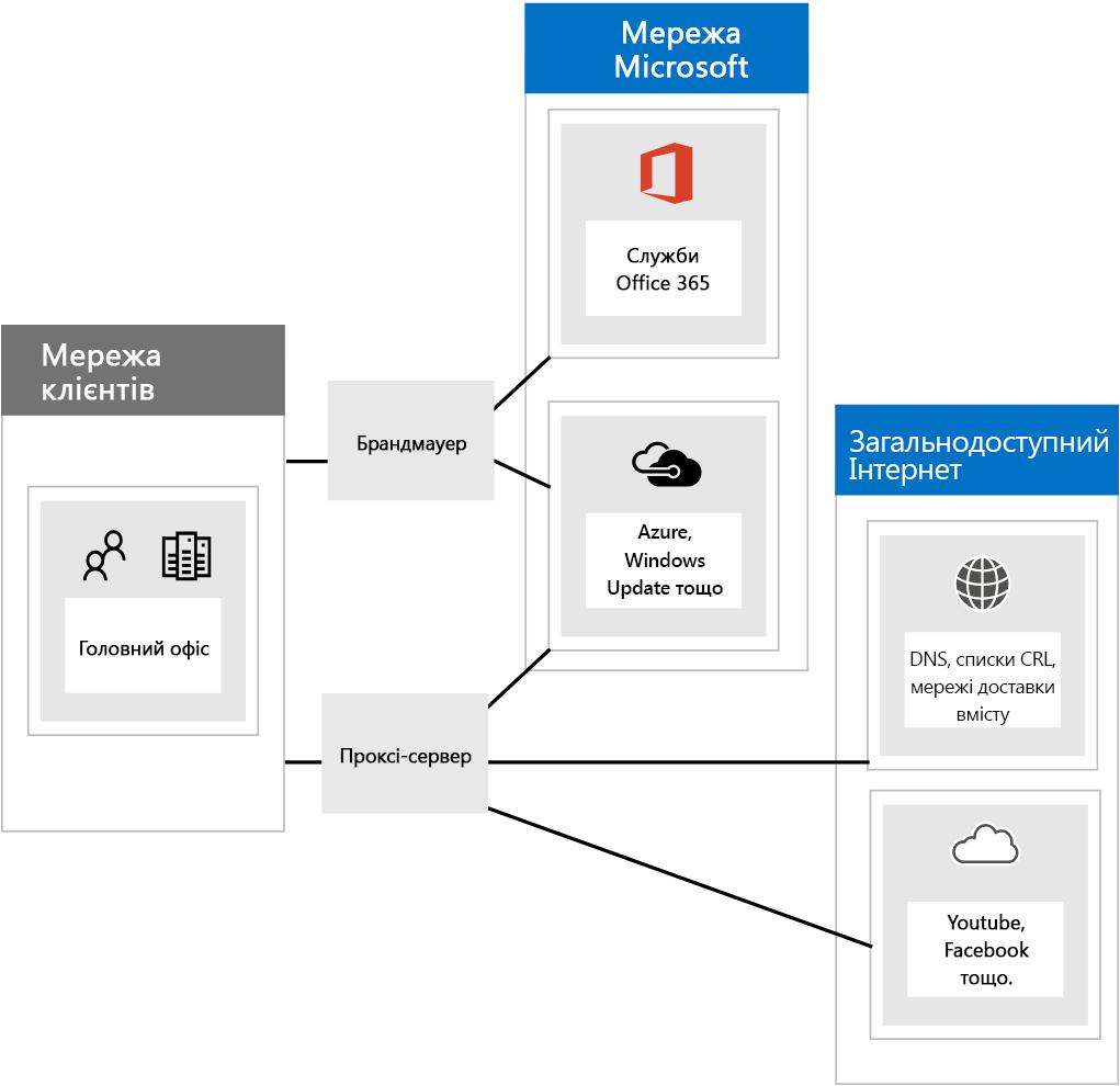Підключення до служби Office 365 за допомогою брандмауера та проксі-серверів.