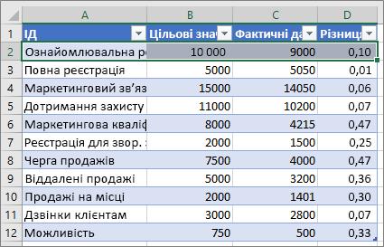 Зразок даних Excel