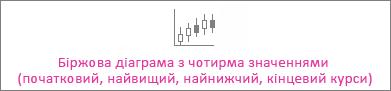 Біржова діаграма з чотирма значеннями (початковий, найвищий, найнижчий, кінцевий курси)