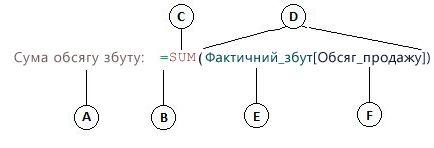 Формула обчислюваного стовпця