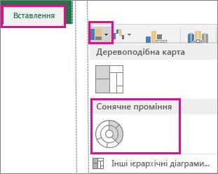 """Тип діаграми """"Сонячні промені"""" на вкладці """"Вставлення"""" в програмі пакета Office 2016 для Windows"""