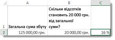 125000доларів США в клітинці А2, 20000доларів США в клітинці В2 та 16% у клітинці С2