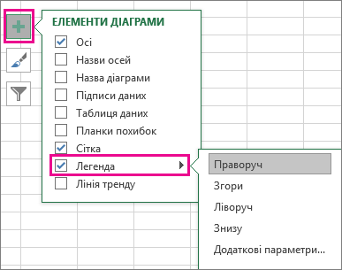 """Елементи діаграми"" > ""Легенда"" в програмі Excel"