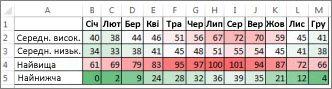 Умовне форматування даних за допомогою шкали кольорів