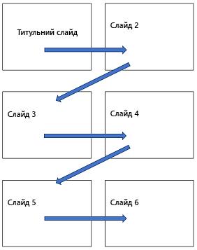 Багаторівневий макет друкованої сторінки з горизонтальним розташуванням слайдів