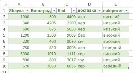зразок таблиці