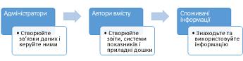 Адміністратори, автори вмісту та споживачі інформації, які можуть користуватися сайтом Центру бізнес-аналітики