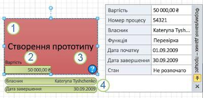 Фігура «Процес» із рисунком, пов'язаним із даними