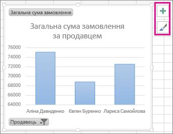 кнопка ''елементи діаграми'' та ''стилі діаграм'' поруч зі зведеною діаграмою