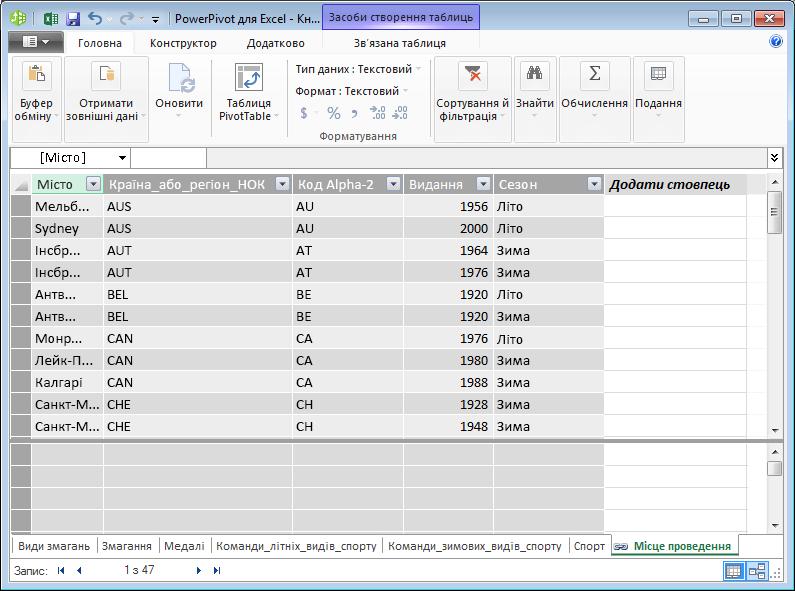 Усі таблиці, що відображаються в PowerPivot