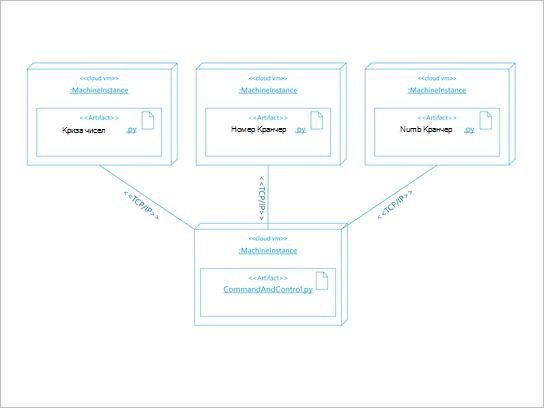 """Схема """"архітектура UML"""" для розгортання програмного забезпечення."""