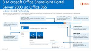 Від SharePoint 2003 до Office 365